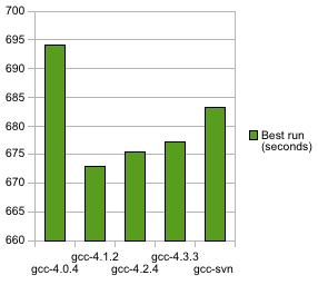 Profiling 64-bit code using FFmpeg
