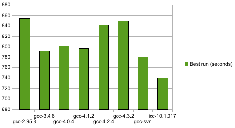 icc vs gcc performance chart when running FFmpeg, round 4