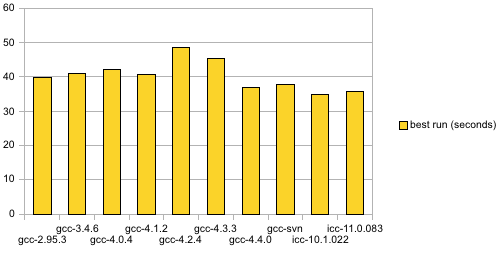 32-bit performance comparison, 2009-05-04