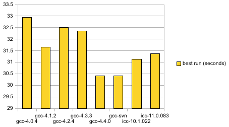 64-bit performance comparison, 2009-05-04