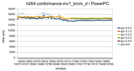 "long H.264 conformance test, run on many successive revisions on PowerPC"" title=""long H.264 conformance test, run on many successive revisions on PowerPC"