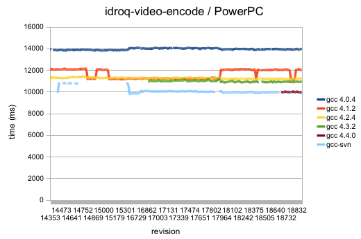 id RoQ video encode test, run on many successive revisions on PowerPC
