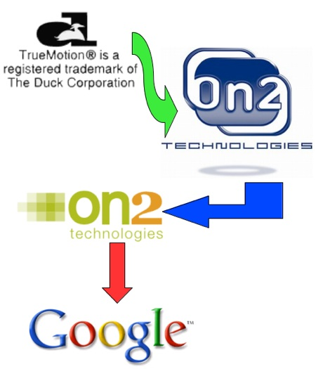 Assorted logos of Duck, On2, and Google