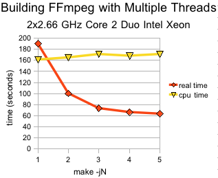 FFmpeg being built with multiple threads on a 2x Core 2 Duo