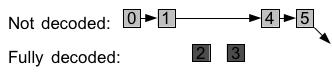 Theora fragment list