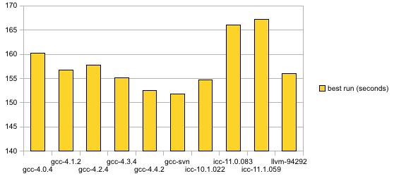 compsmack-2010-1-64bit-h264