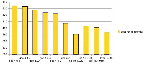 compsmack-2010-1-64bit-theora