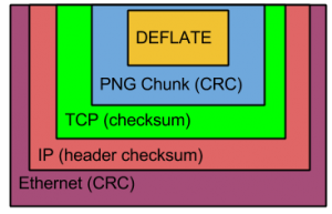 PNG Network Encapsulation