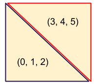 2 triangles make a square