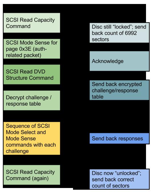 Xbox SCSI Unlock Protocol