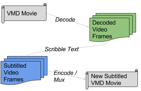 VMD Subtitling Process