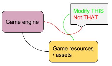High-level game engine model