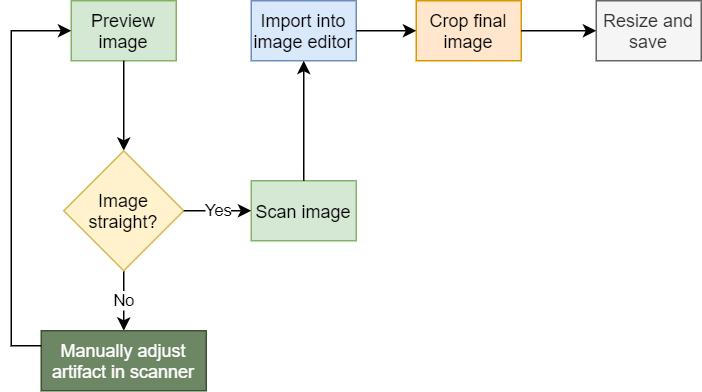 Longer workflow diagram